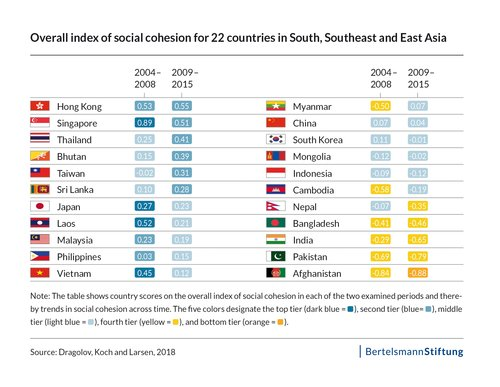 graph_data_Social Cohesion in Asia: What holds Asian Societies together?