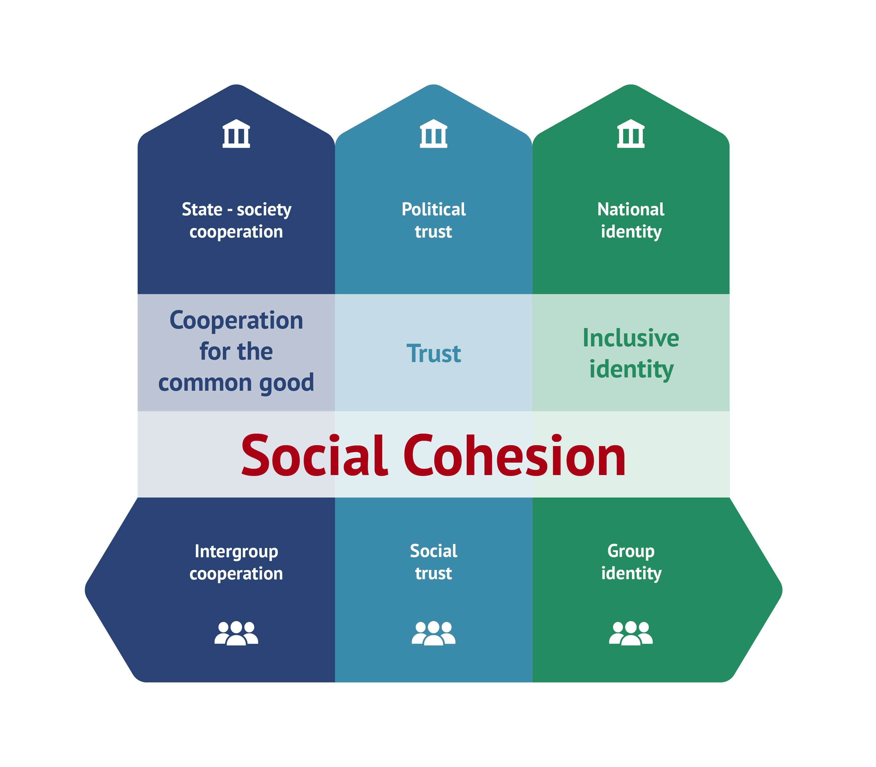 DIE's Concept of Social Cohesion